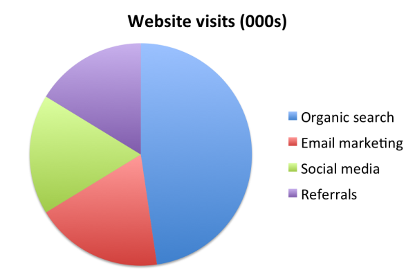 stop using pie charts 3 resized 600