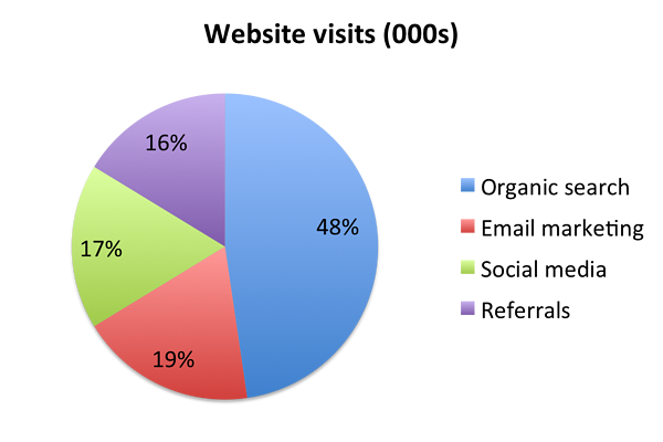 stop using pie charts 4